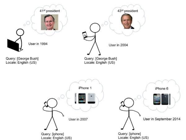evolution des recherches